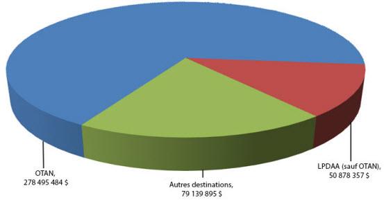 Destinations des exportations en fonction de l'Indice du développement humain (IDH)-2010