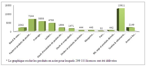 Graphique des importance économique des licences d'importation dans 2011