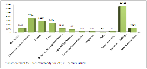 Graph of economic significance of import permits in 2011