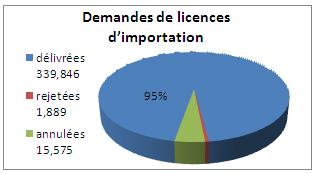 Graphique des demandes de licences d'importation en 2011
