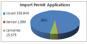 Chart of import permit applications in 2011