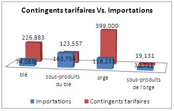 Graphique des contingents tarifaires versus importation entre le 1er janvier1995