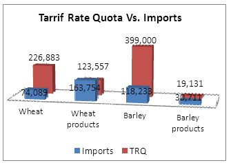 Chart of tarrif rate quota versus imports from August 1, 2010 to July 31, 2011