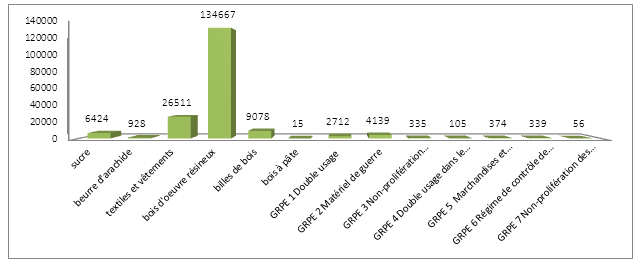 Graphique des mportance économique des licences d'exportatio en 2011