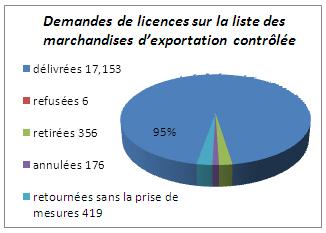 Demandes de licences sur la liste des marchandises d'exportation contrôlée