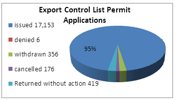 Chart of export control list permit applications in 2011