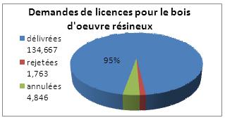 Graphique des demandes de licences pour le bois d'œuvre résineux entre le 1 er janvier et le 31décembre2011