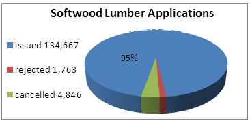 Chart of softwood lumber applications from January 1, 2011 to December 31, 2011