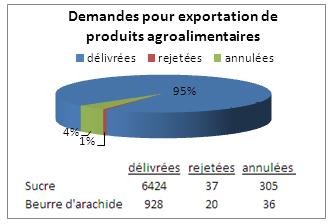 Graphique des demandes pour exportation de produits agroalimentaires en 2011