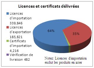 Graphique des licences et certificats délivrées en 2011