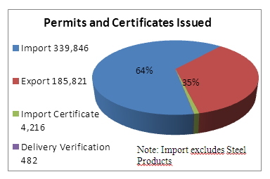 Chart of permits and certificates issued in 2011