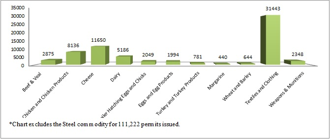 Graph of economic significance of import permits in 2012