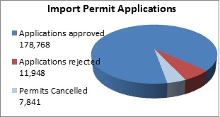 Chart of import permit applications in 2012