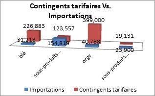 Graphique des contingents tarifaires versus importation entre le 1<sup>er</sup> janvier2012