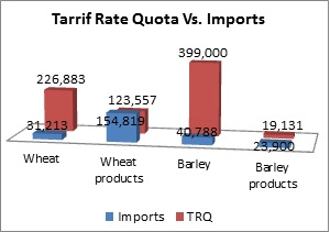 Chart of tarrif rate quota versus imports from August 1, 2011 to July 31, 2012