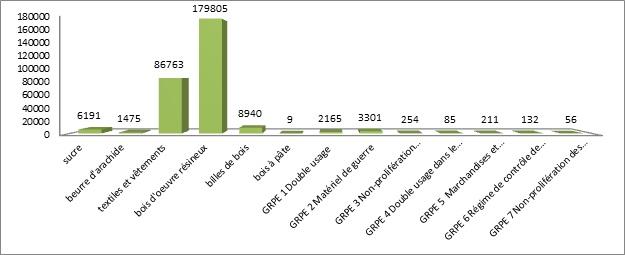 Graphique des mportance économique des licences d'exportatio en 2012