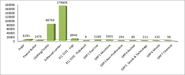 Graph of economic significance of export permits in 2012
