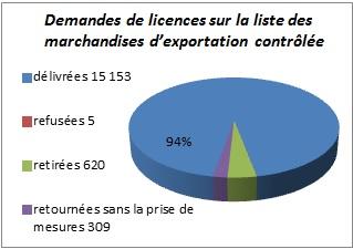 Demandes de licences sur la liste des marchandises d'exportation contrôlée en 2015