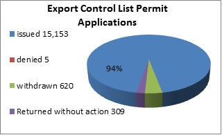 Chart of export control list permit applications in 2012