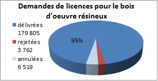 Graphique des demandes de licences pour le bois d'œuvre résineux entre le 1er janvier et le 31décembre2012