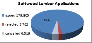 Chart of softwood lumber applications from January 1, 2012 to December 31, 2012