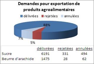 Graphique des demandes pour exportation de produits agroalimentaires en 2012