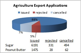 Chart of agriculture export applications in 2012