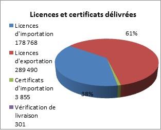 Graphique des licences et certificats délivrées en 2012