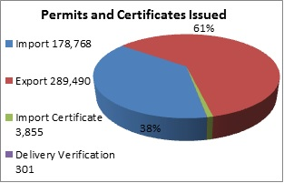 Chart of permits and certificates issued in 2012