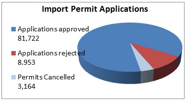 Chart of import permit applications in 2013