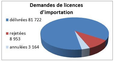 Graphique des demandes de licences d'importation en 2013