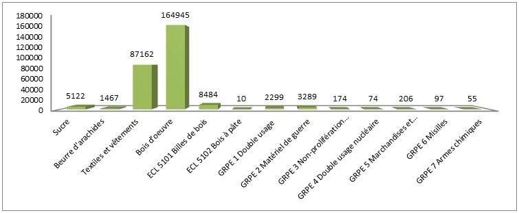 Graphique des demandes de licences d'exportation en 2013
