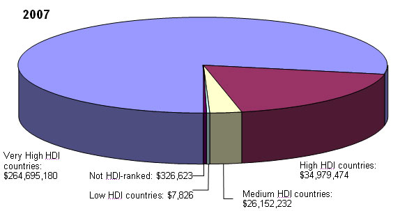2007 - Very High HDI countries: $264,695,180; Not HDI-ranked: $326,623; Low HDI countries: $7,826; Medium HDI countries: $26,152,232; High HDI countries: $34,979,474
