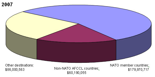 2007 - Non-NATO AFCCL countries: $60,190,055; NATO member countries: $179,970,717; Other destinations: $86,000,563