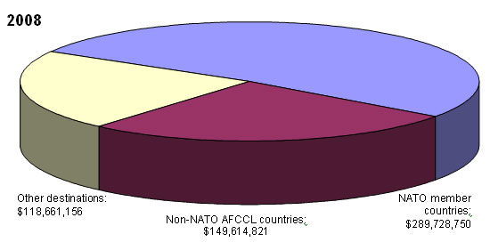 2008 - Non-NATO AFCCL countries: $149,614,821; NATO member countries: $289,728,750; Other destinations: $118,661,156