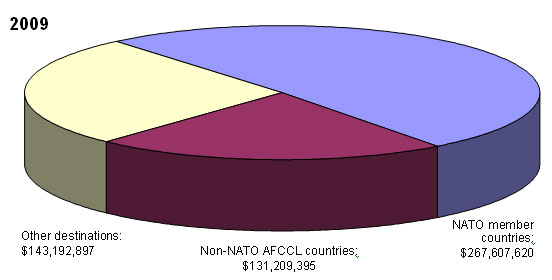 2009 - Non-NATO AFCCL countries: $131,209,395; NATO member countries: $267,607,620; Other destinations: $143,192,897