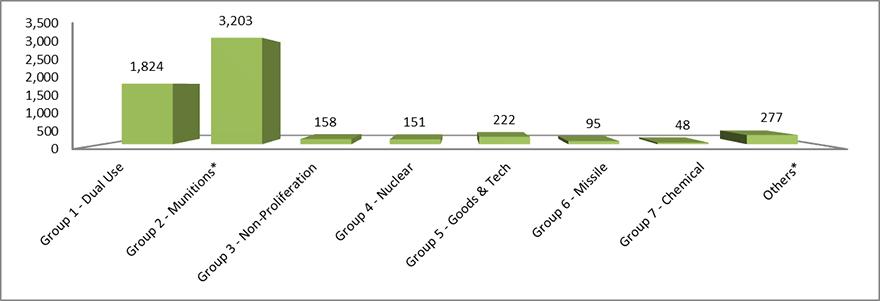 Figure 3: Strategic