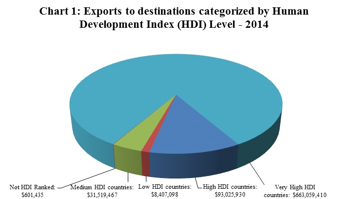 Chart 1: Exports to destinations by Human Development Index (HDI) level - 2014