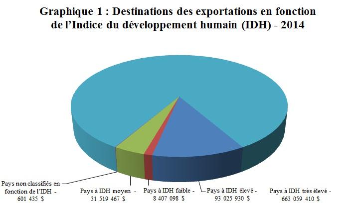 Graphique 1: Destinations des exportations en fonction de l'Indice du développement humain (IDH) - 2014