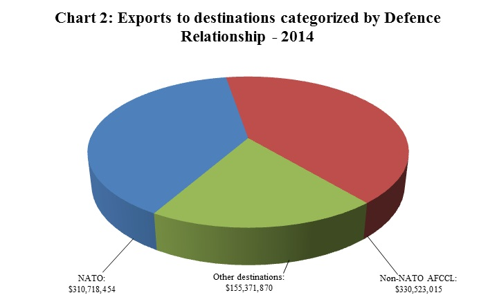 Chart 2: Exports to destinations categorized by Defence Relationship – 2014