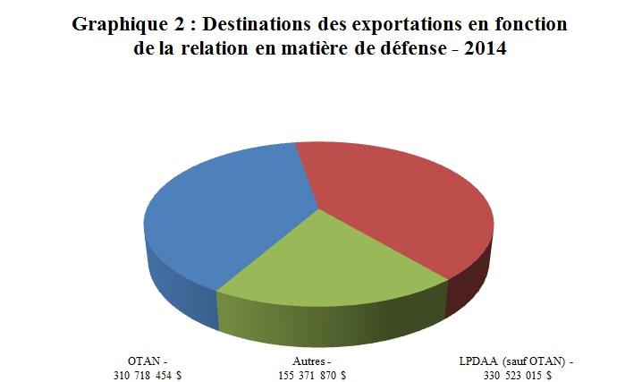 Graphique 2: Destinations des exportations en fonction de la relation en matière de défense - 2014