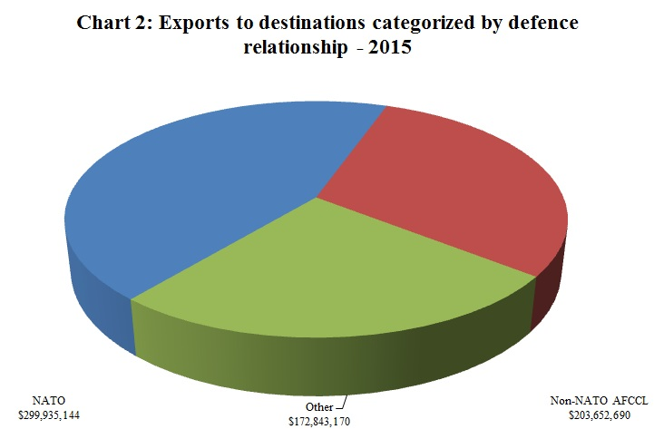Chart 2: Exports to destinations categorized by Defence Relationship – 2015