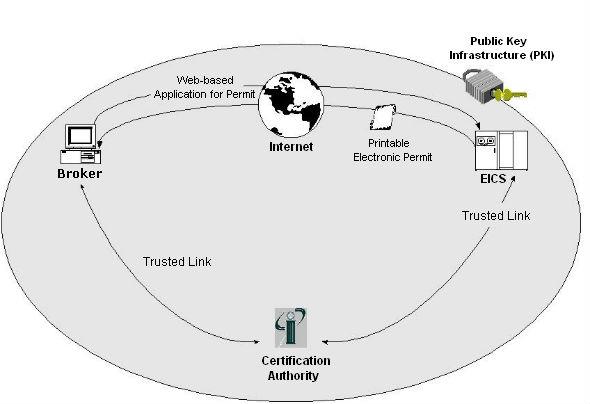 Export Import Control System (EICS)- Participant's