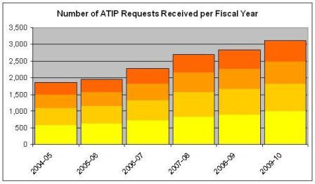 Number of ATIP Requests Received under both Acts per Fiscal Year