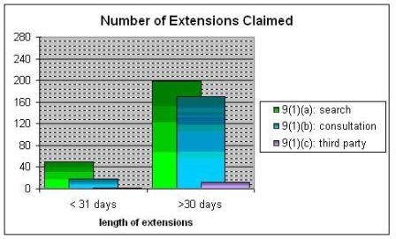 Number of Extensions Claimed pursuant to paragraphs 9(1)(a), 9(1)(b) and 9(1)(c)