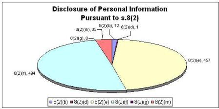 Disclosure of Personal Information