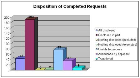 Disposition of Completed Requests