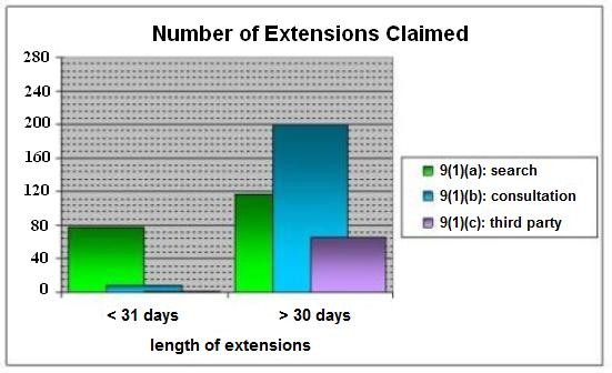 Number of Extensions Claimed