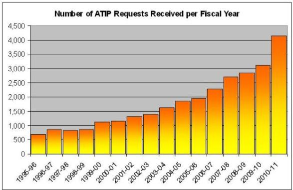 Number of ATIP Requests Received per Fiscal Year