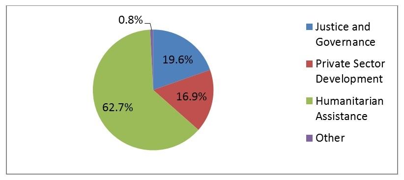 Total Disbursements by Priority Sector